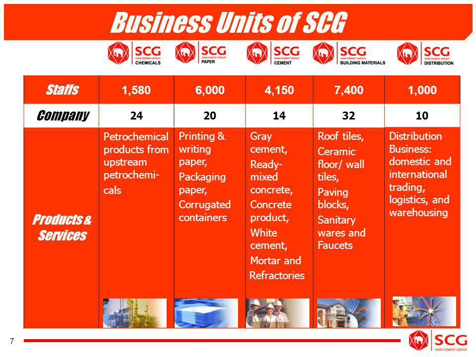 Business Units of SCG Staffs Company Products & Services 1,580 6,000