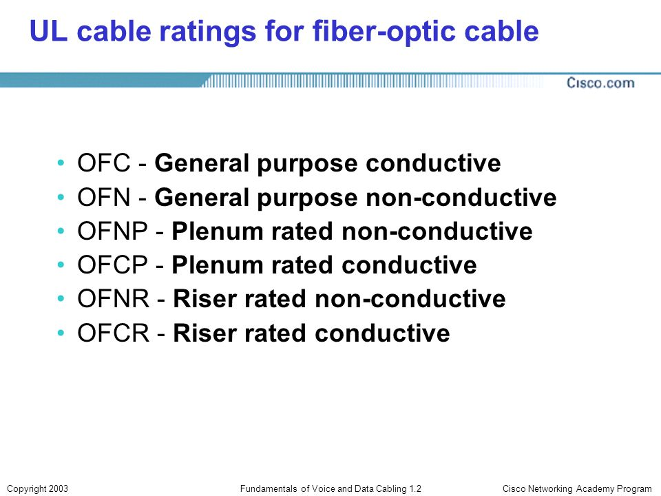 UL cable ratings for fiber-optic cable