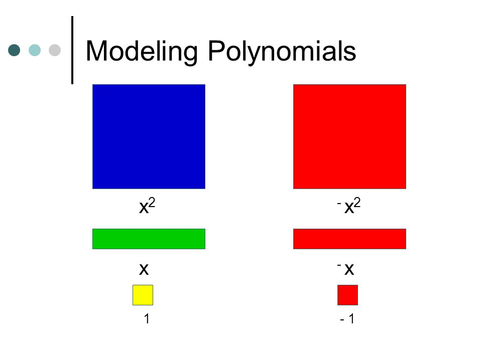 Modeling Polynomials x2 x 1 - x2 - x - 1