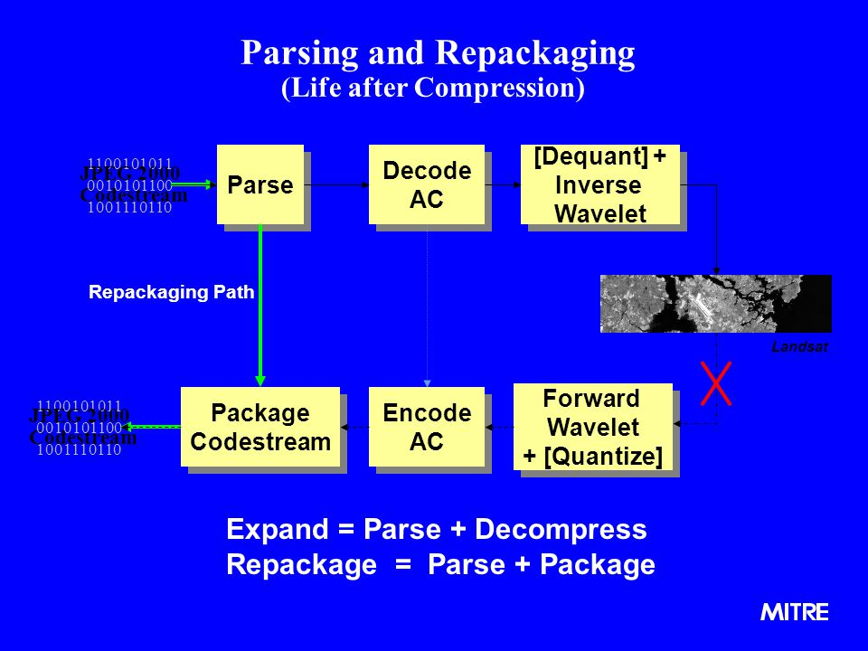 Parsing and Repackaging (Life after Compression)