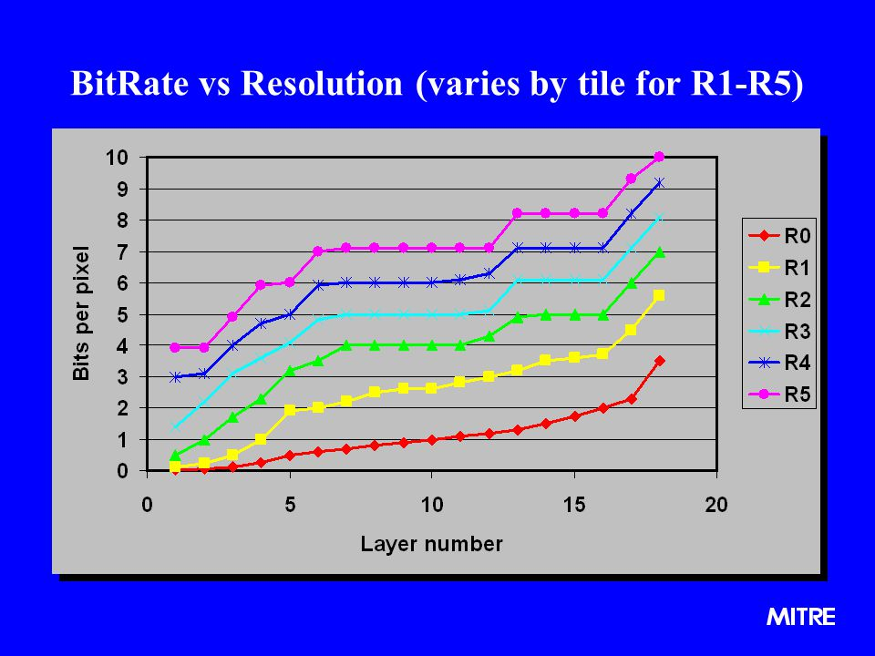BitRate vs Resolution (varies by tile for R1-R5)