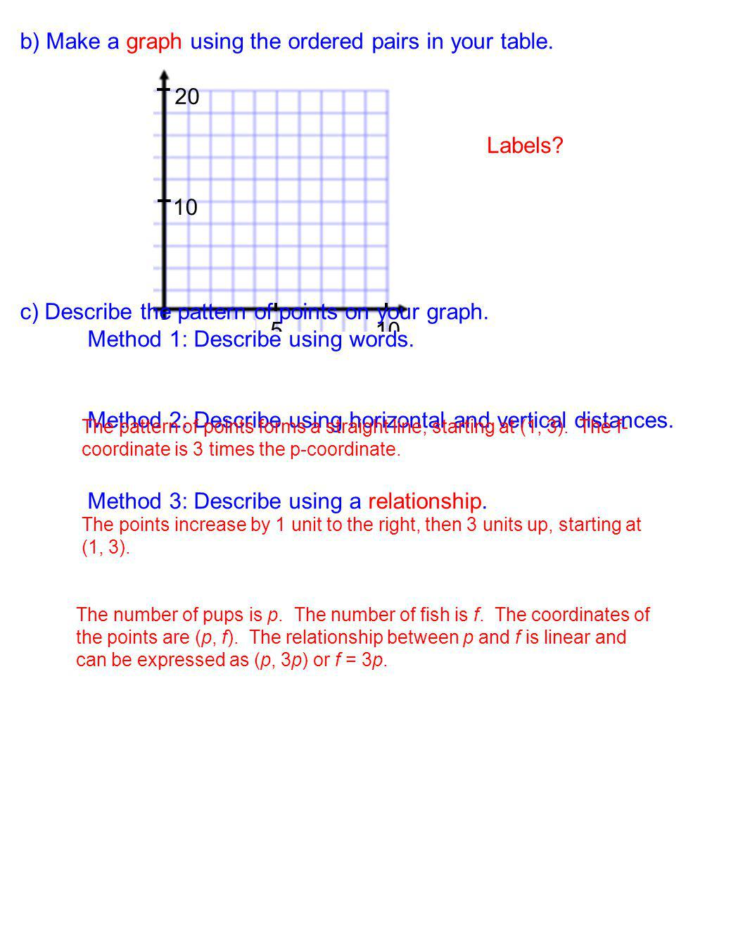 b) Make a graph using the ordered pairs in your table.