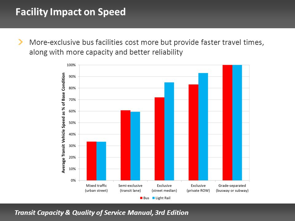 Facility Impact on Speed