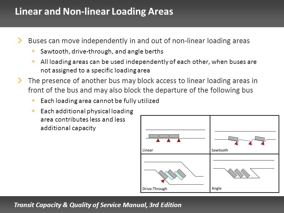 Linear and Non-linear Loading Areas