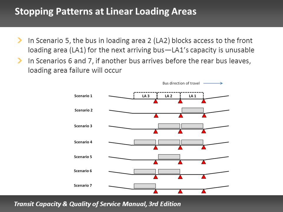 Stopping Patterns at Linear Loading Areas
