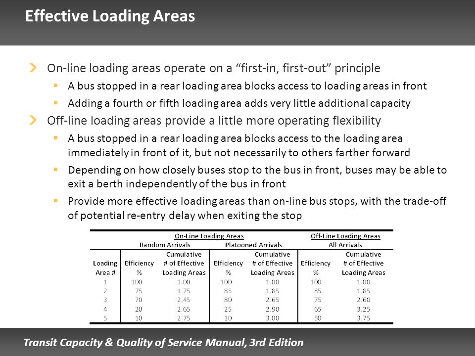 Effective Loading Areas