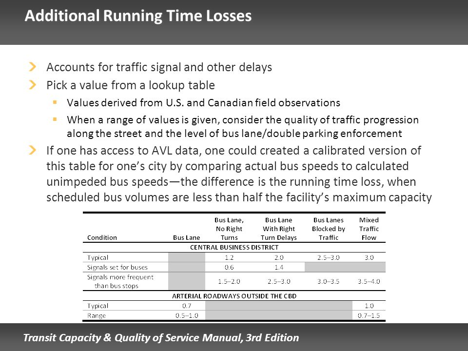 Additional Running Time Losses