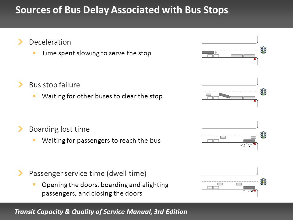 Sources of Bus Delay Associated with Bus Stops