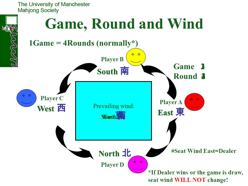 Game, Round and Wind 1Game = 4Rounds (normally*) Game Round 2 1 3