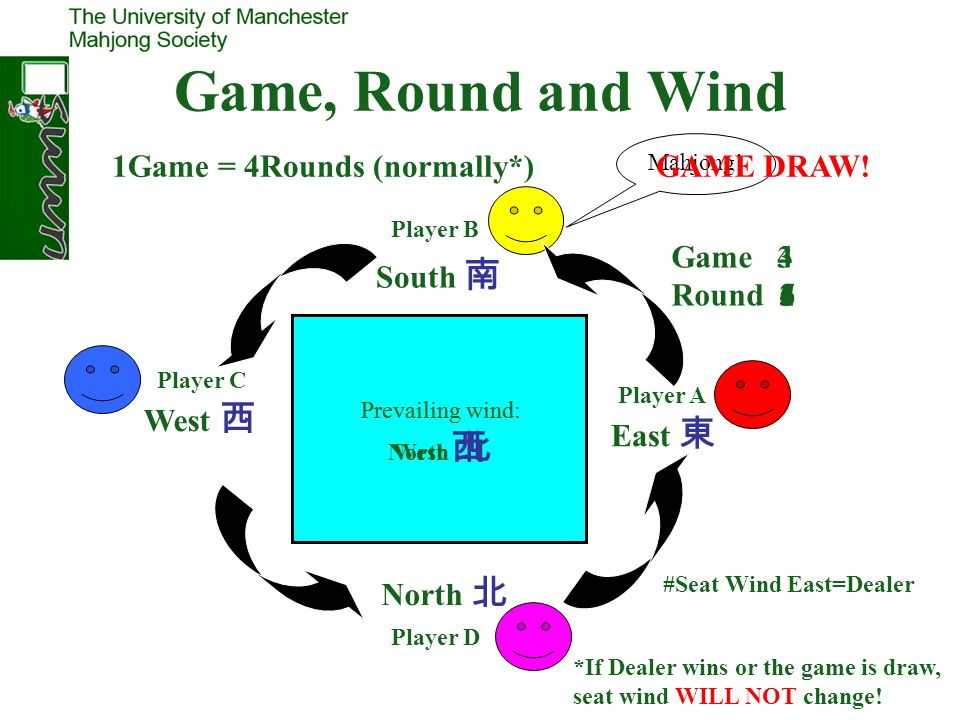 Game, Round and Wind 1Game = 4Rounds (normally*) GAME DRAW! Game Round