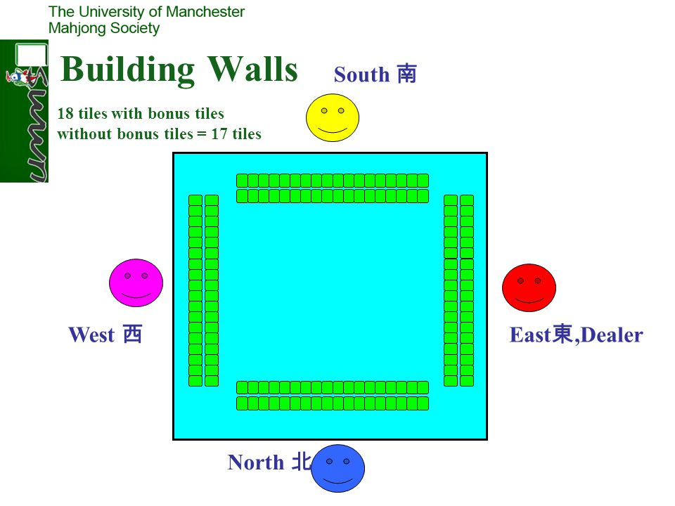 Building Walls South 南 West 西 East東,Dealer North 北