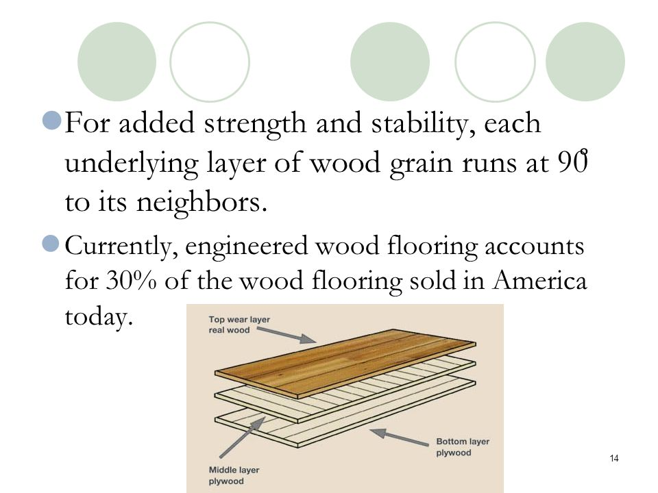 For added strength and stability, each underlying layer of wood grain runs at 90̊ to its neighbors.
