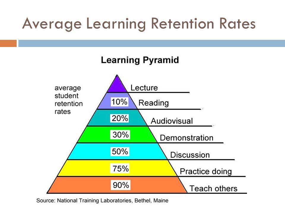 Average Learning Retention Rates