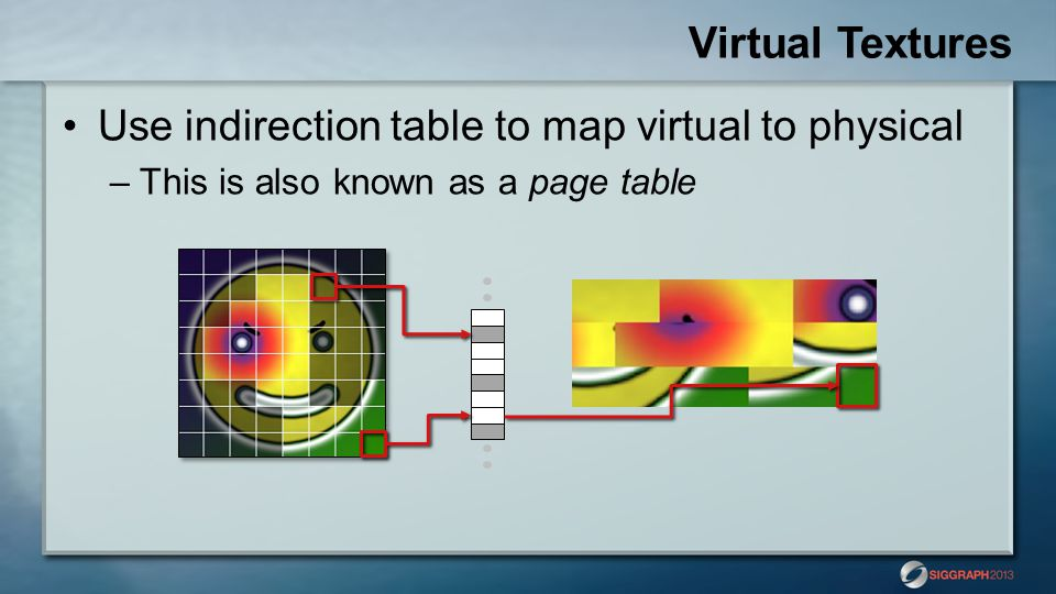 Virtual Textures Use indirection table to map virtual to physical