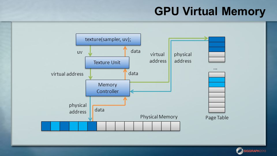 GPU Virtual Memory … texture(sampler, uv); uv data virtual address