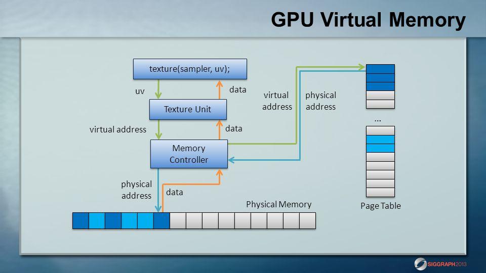 GPU Virtual Memory … texture(sampler, uv); uv data virtual address