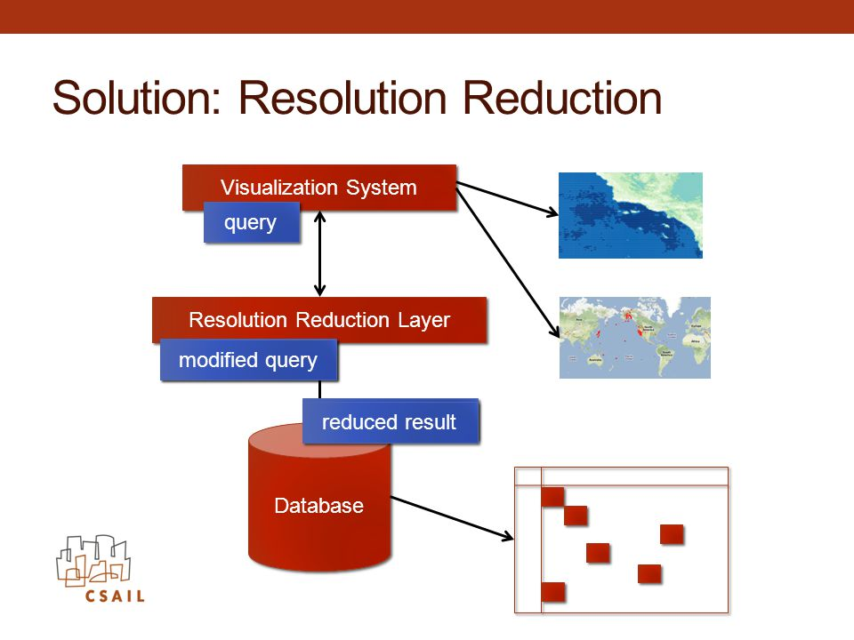 Solution: Resolution Reduction