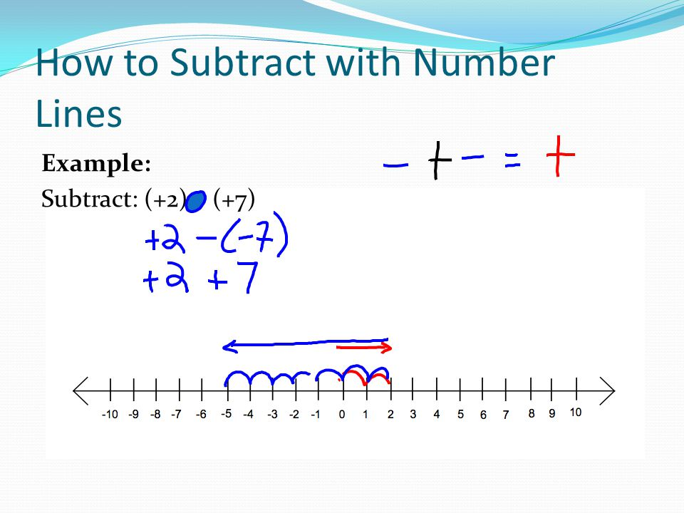 How to Subtract with Number Lines