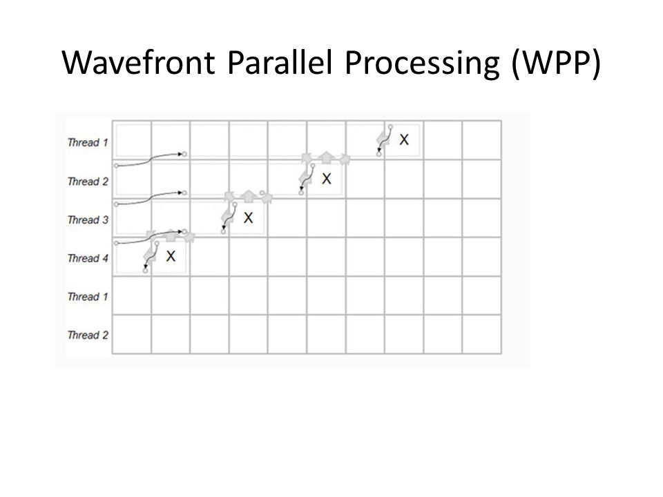Wavefront Parallel Processing (WPP)