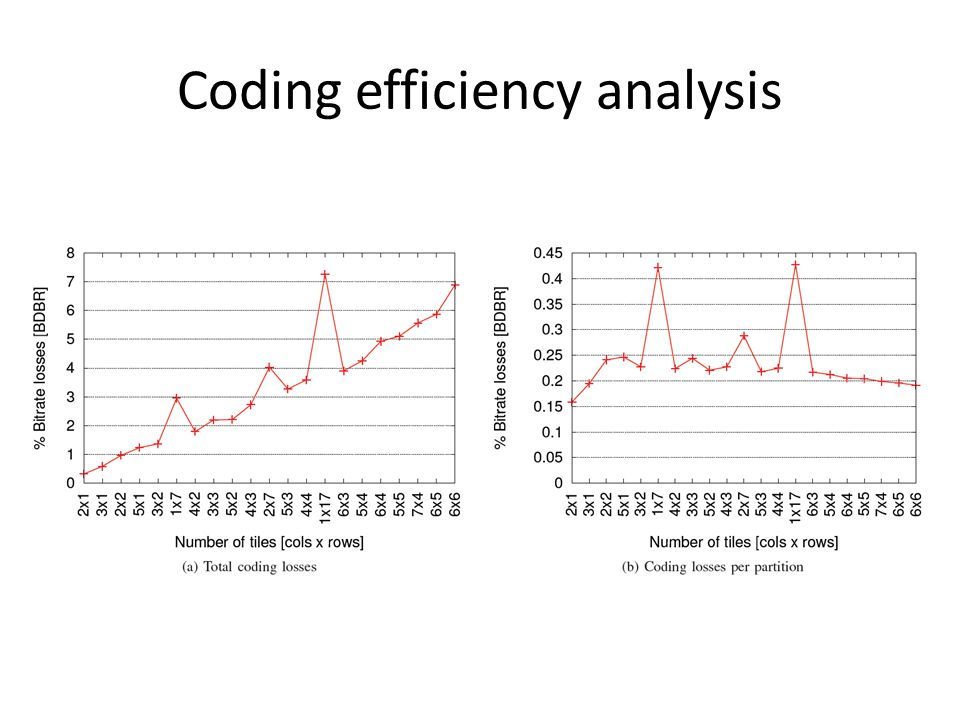 Coding efficiency analysis