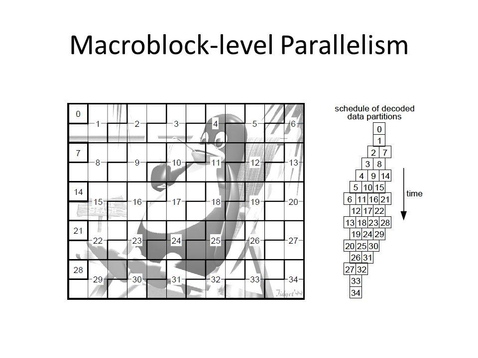 Macroblock-level Parallelism