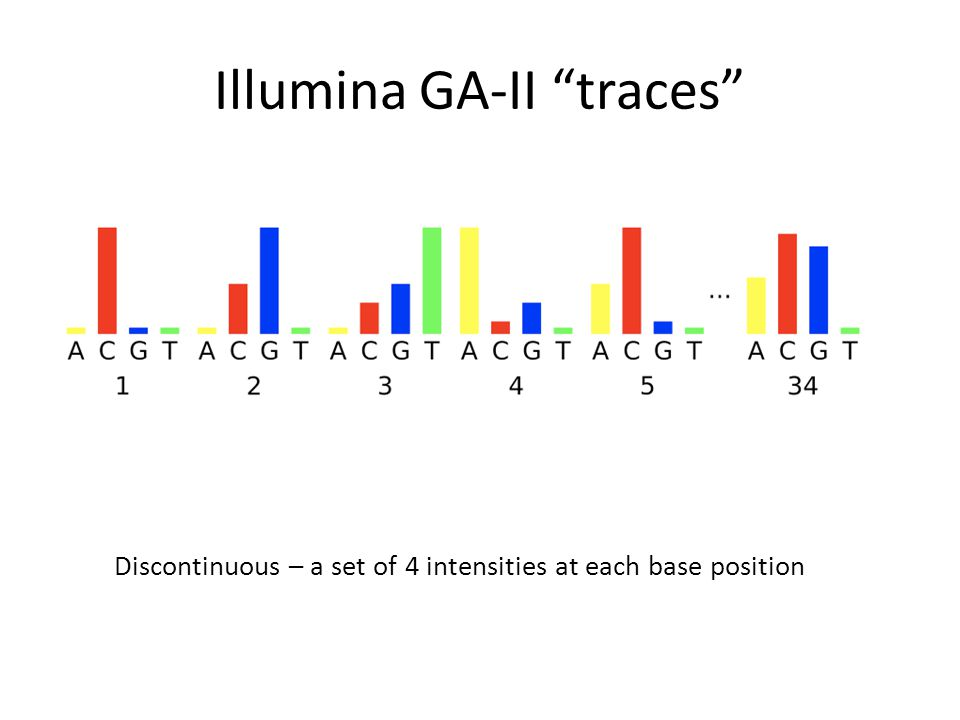 Illumina GA-II traces