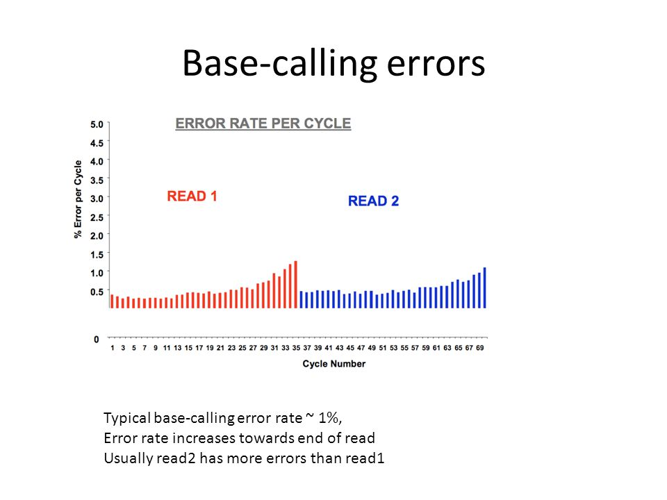 Base-calling errors Typical base-calling error rate ~ 1%,
