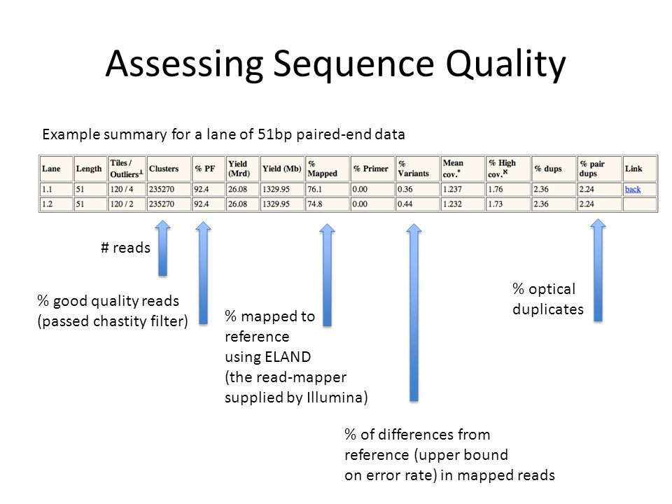 Assessing Sequence Quality