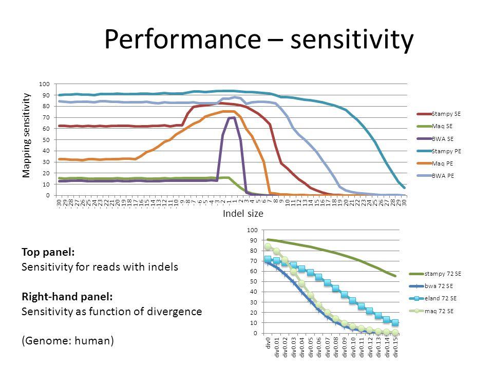 Performance – sensitivity
