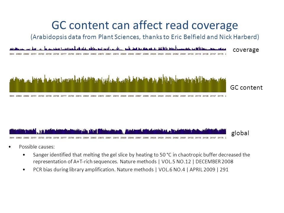 GC content can affect read coverage