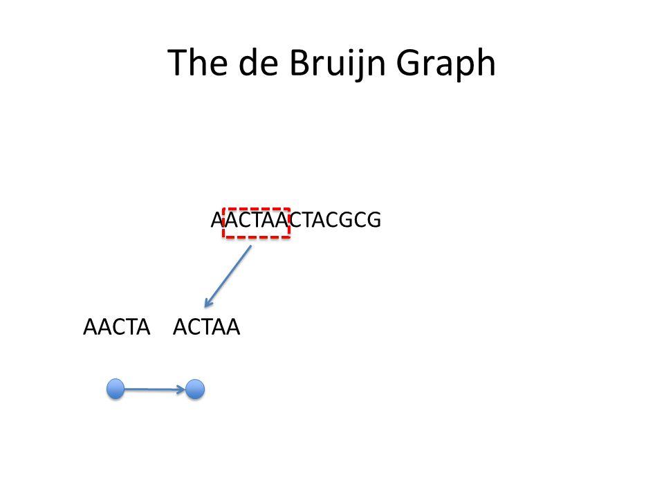 The de Bruijn Graph AACTAACTACGCG AACTA ACTAA