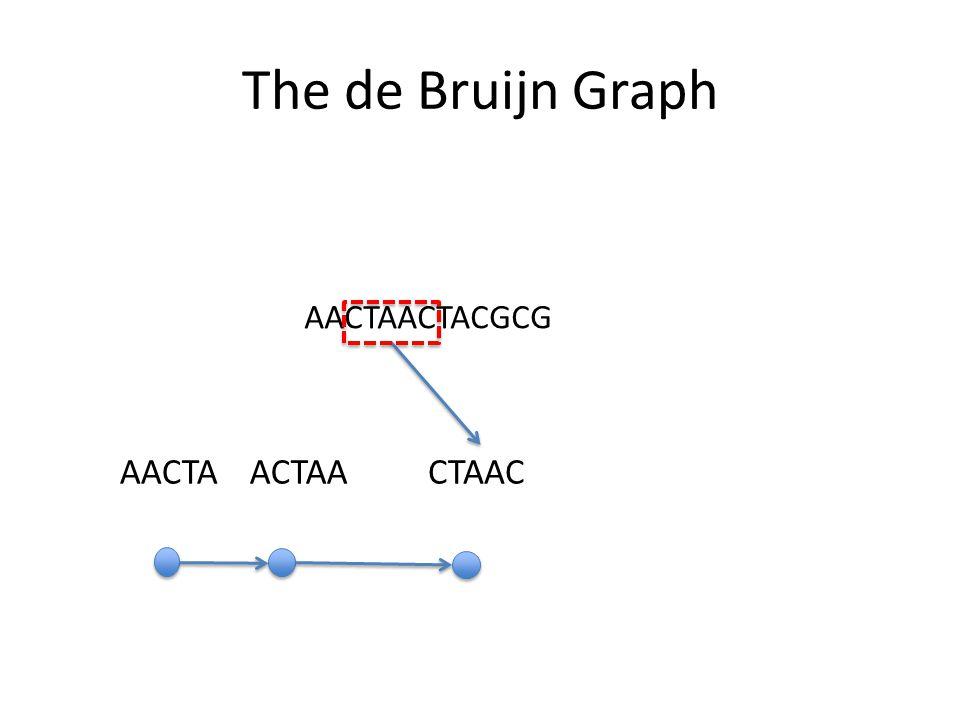 The de Bruijn Graph AACTAACTACGCG AACTA ACTAA CTAAC