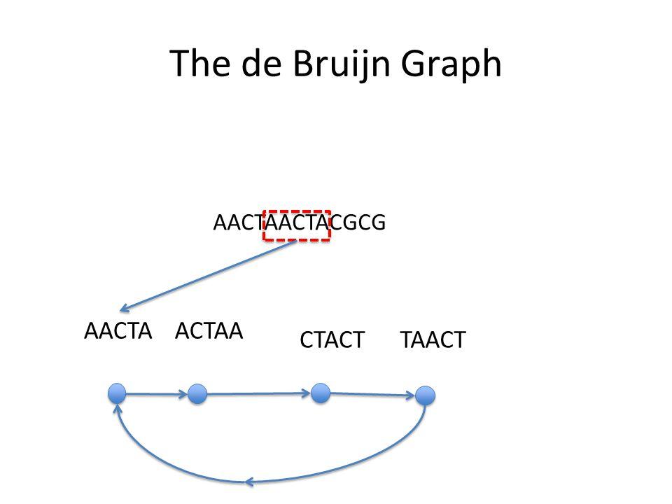 The de Bruijn Graph AACTAACTACGCG AACTA ACTAA CTACT TAACT