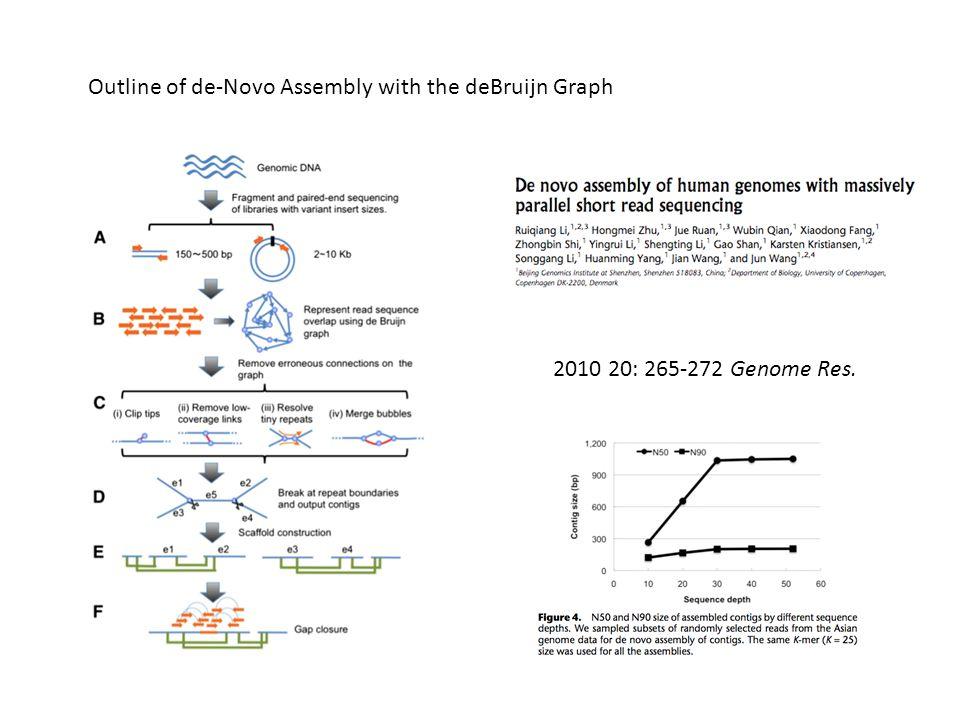Outline of de-Novo Assembly with the deBruijn Graph