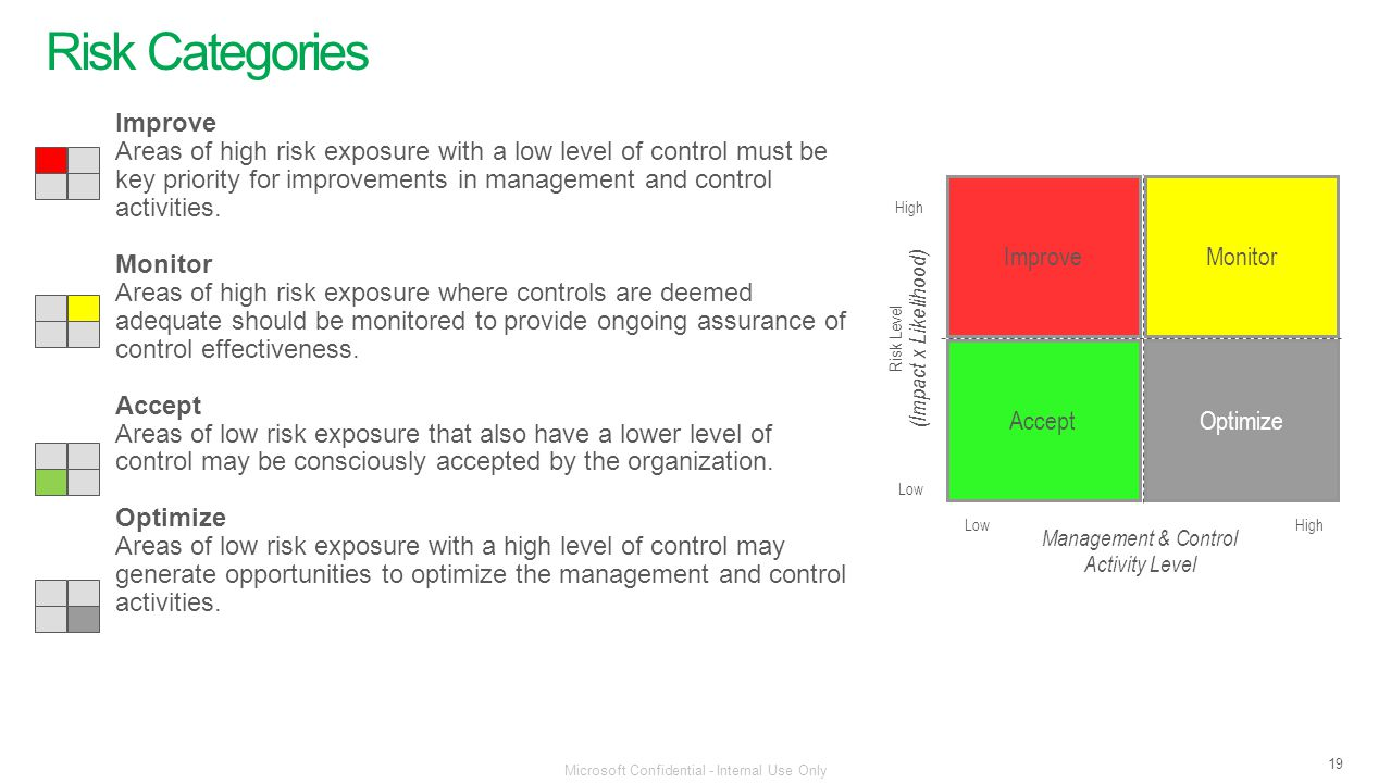 Risk Categories Improve