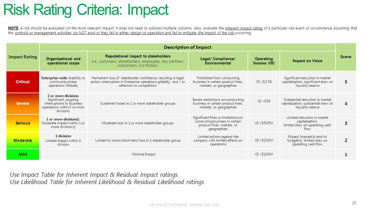 Risk Rating Criteria: Impact