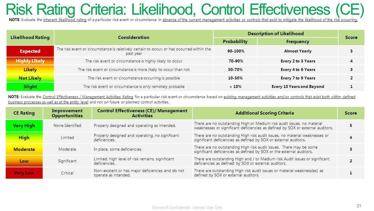 Risk Rating Criteria: Likelihood, Control Effectiveness (CE)