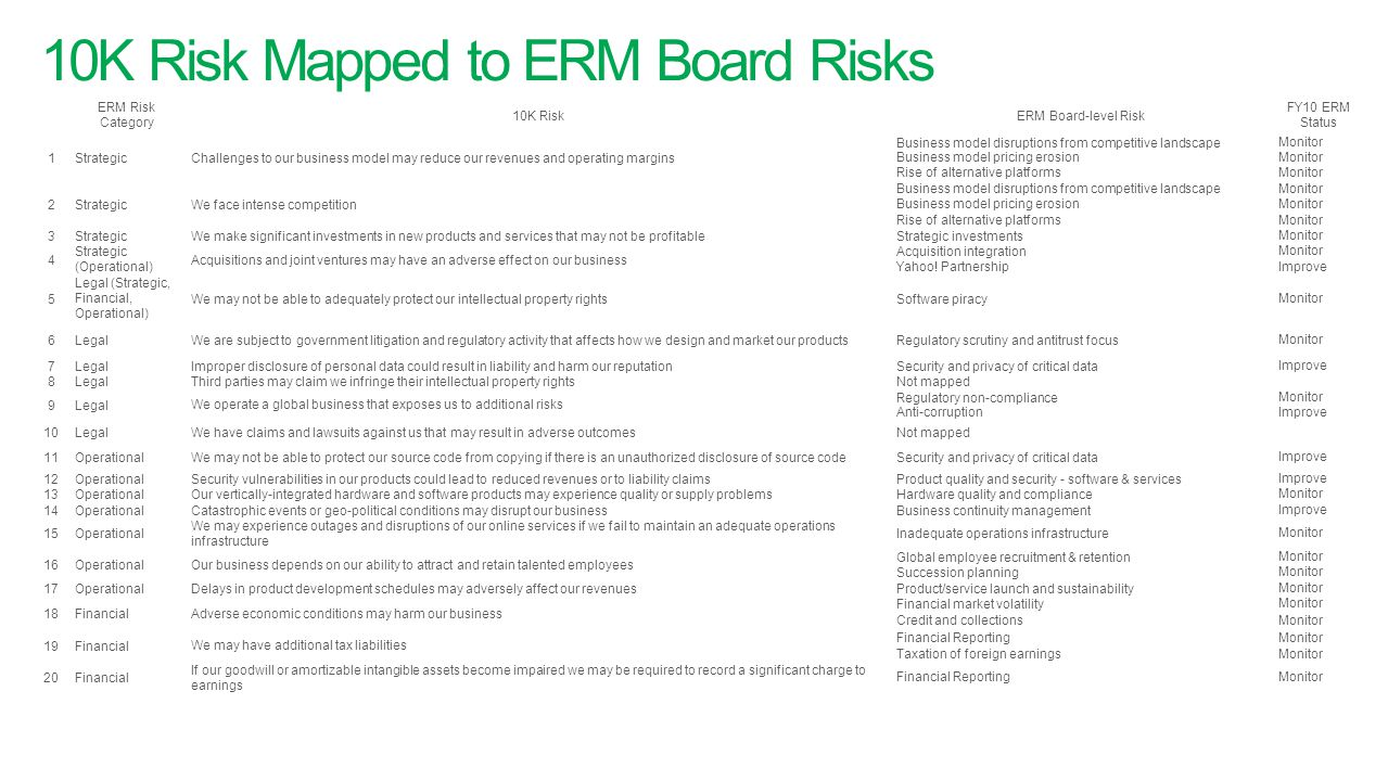 10K Risk Mapped to ERM Board Risks