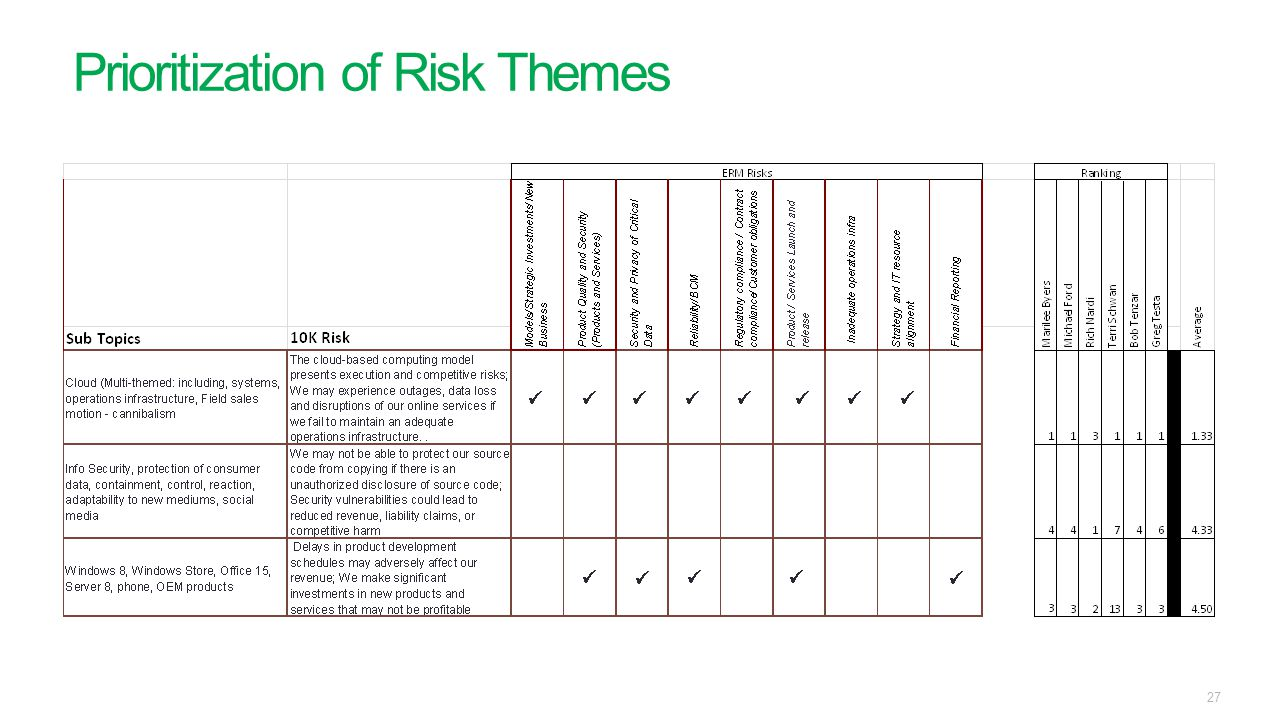 Prioritization of Risk Themes