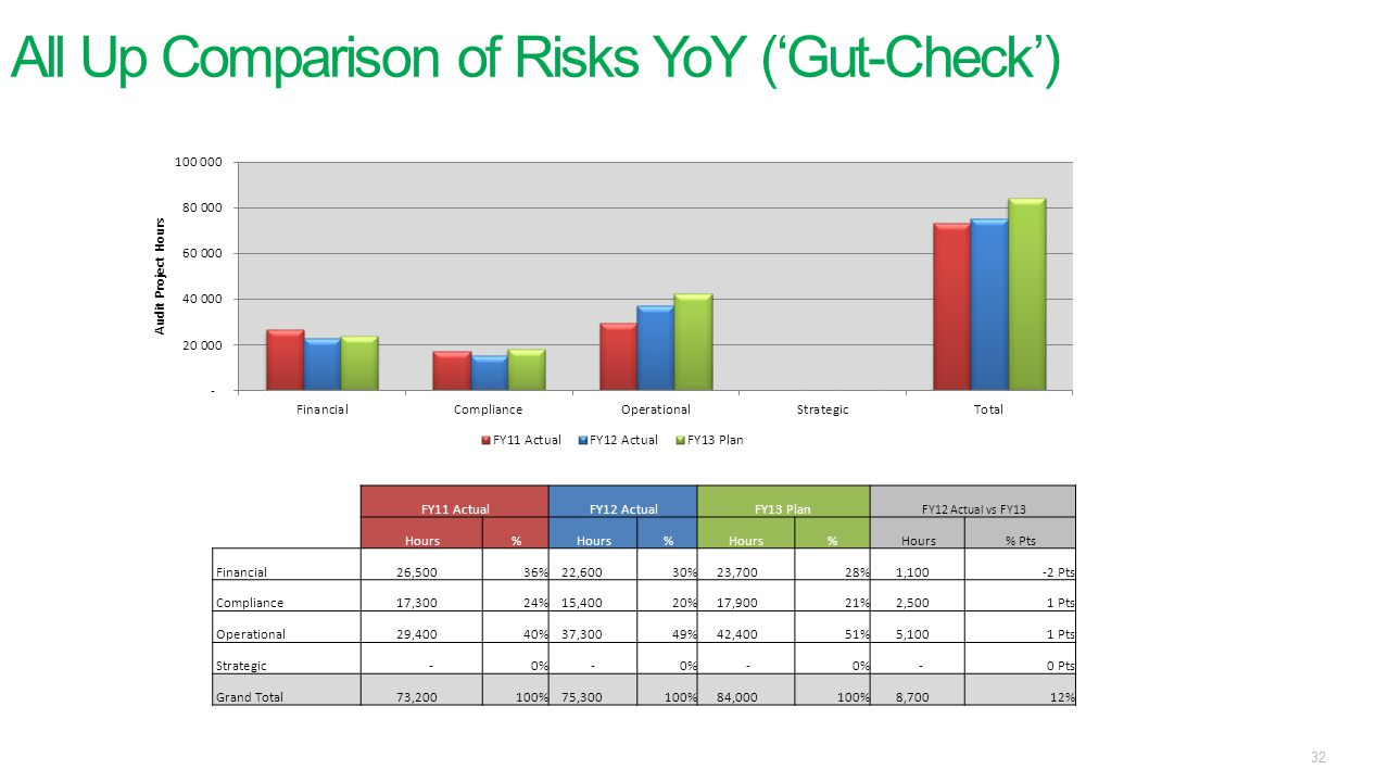 All Up Comparison of Risks YoY ('Gut-Check')