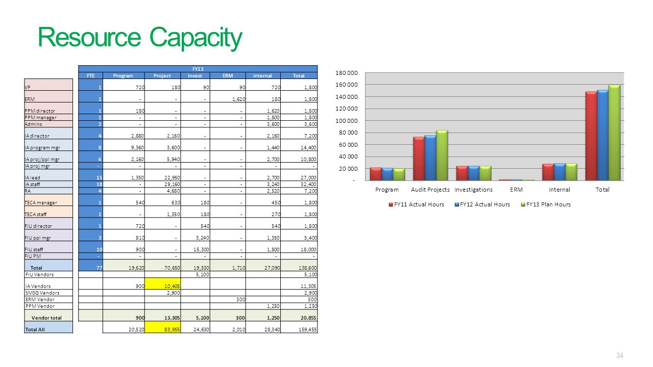 Resource Capacity FY13 FTE Program Project Invest ERM Internal Total
