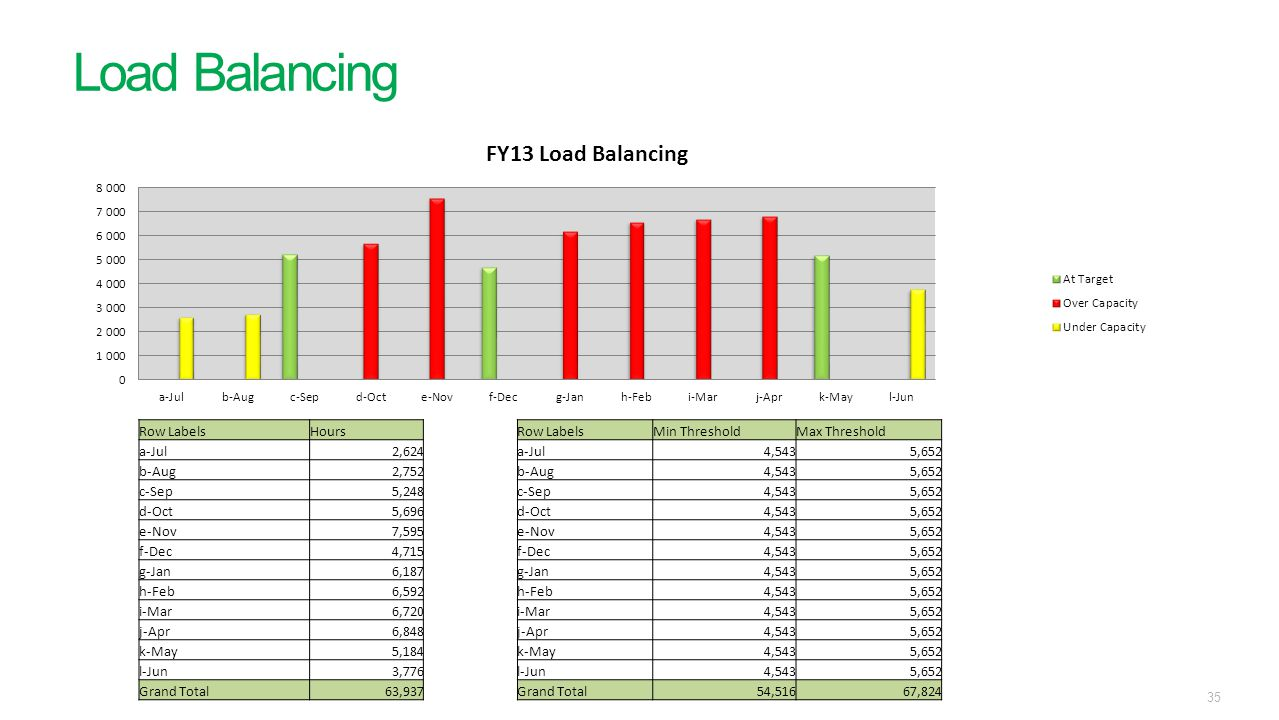 Load Balancing Row Labels Hours Min Threshold Max Threshold a-Jul