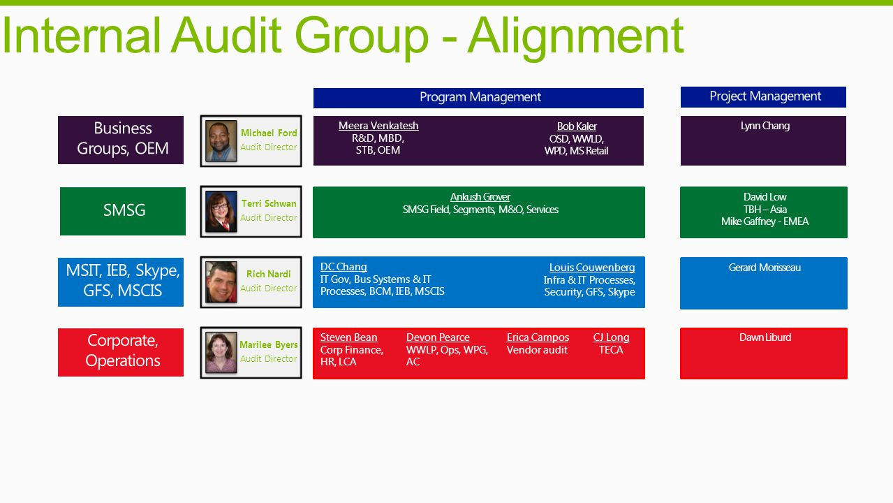 Internal Audit Group - Alignment
