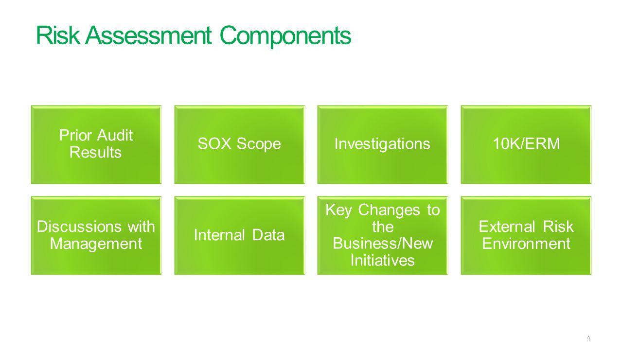 Risk Assessment Components