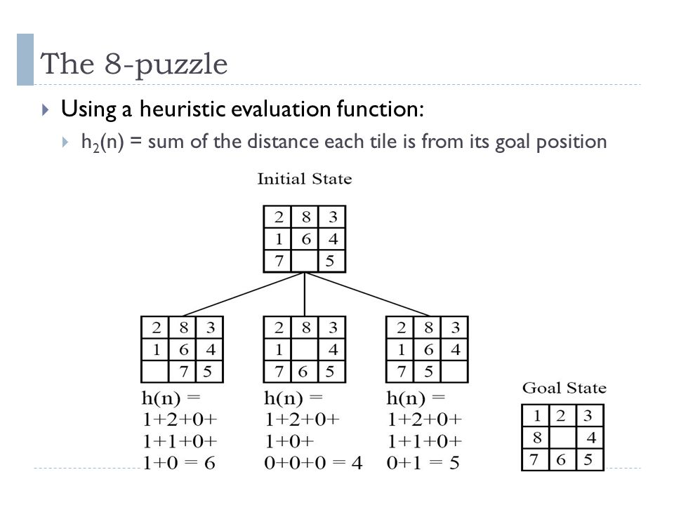 The 8-puzzle Using a heuristic evaluation function: