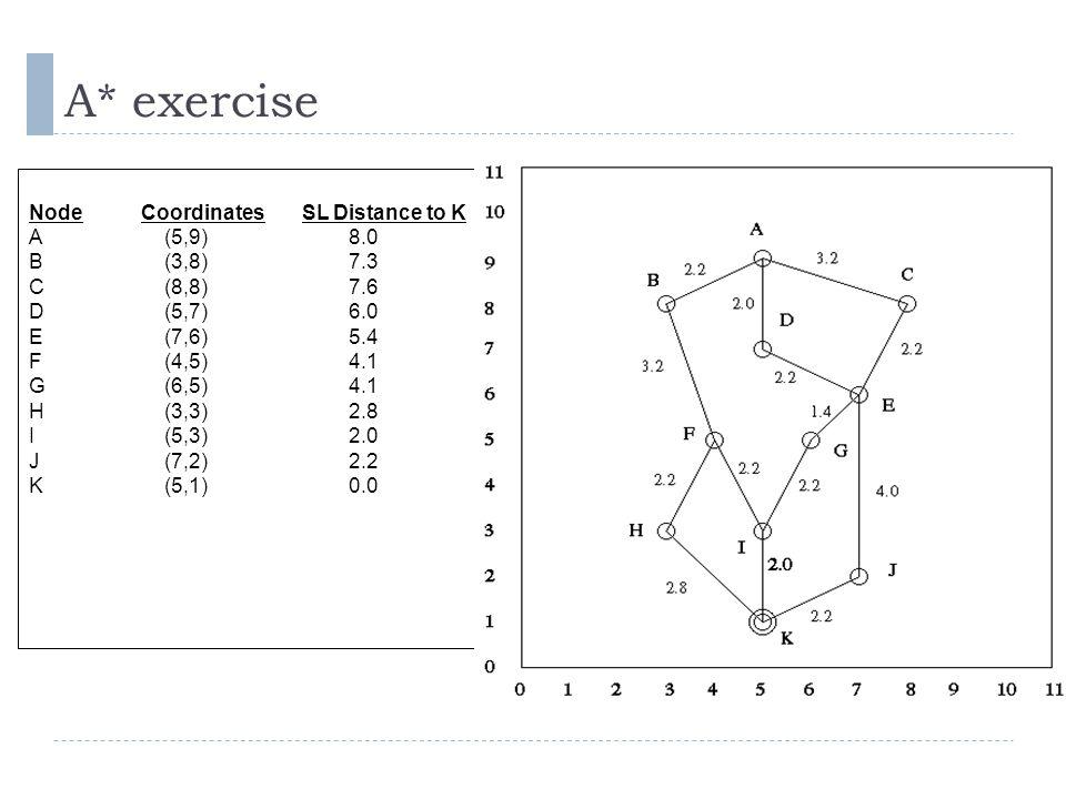 A* exercise Node Coordinates SL Distance to K A (5,9) 8.0 B (3,8) 7.3