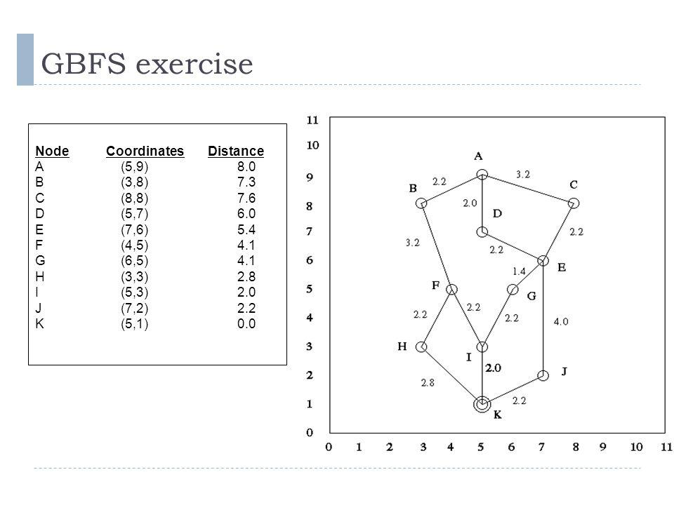 GBFS exercise Node Coordinates Distance A (5,9) 8.0 B (3,8) 7.3