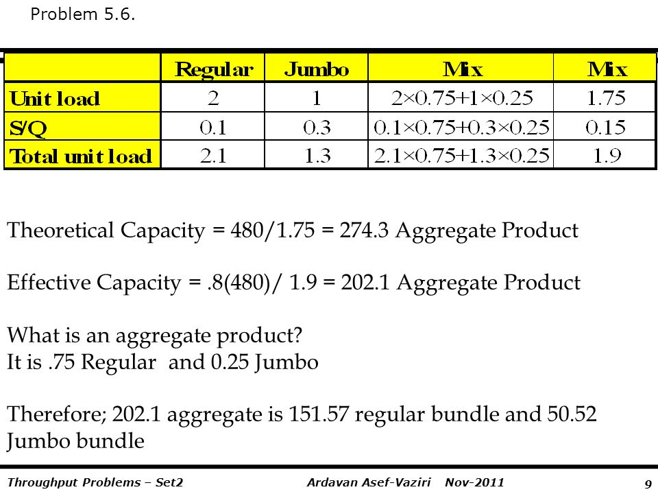 Theoretical Capacity = 480/1.75 = 274.3 Aggregate Product