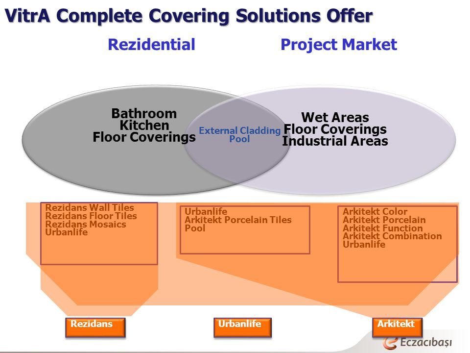 VitrA Complete Covering Solutions Offer