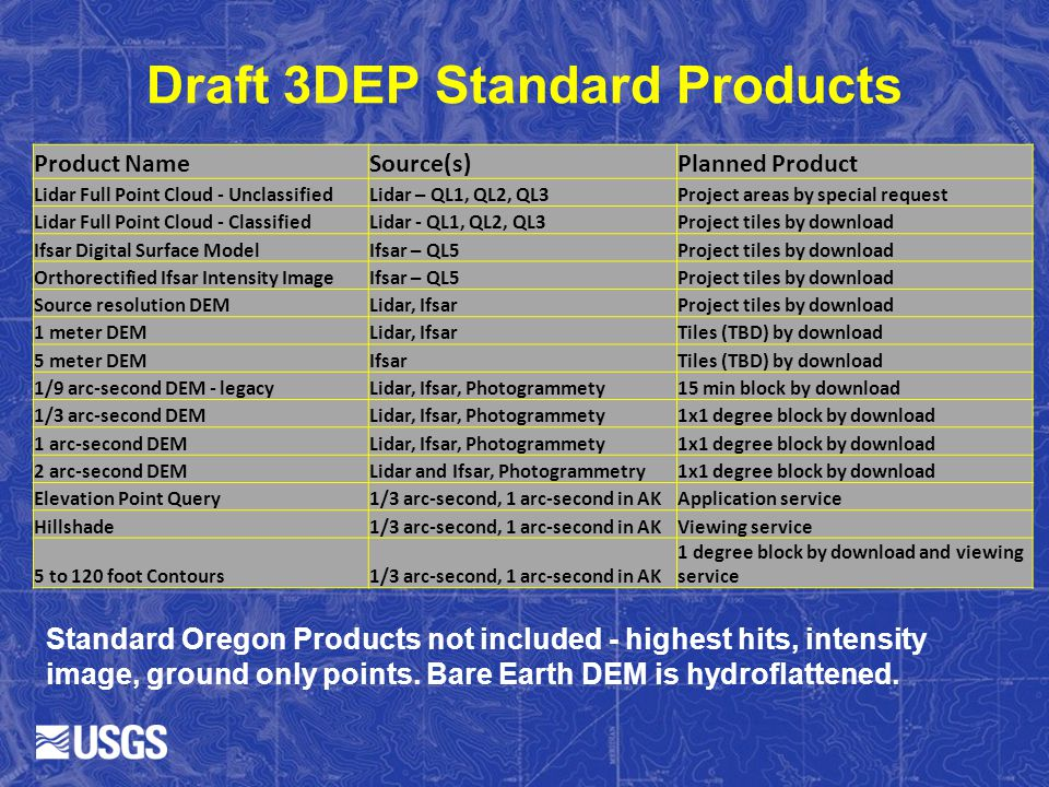 Draft 3DEP Standard Products